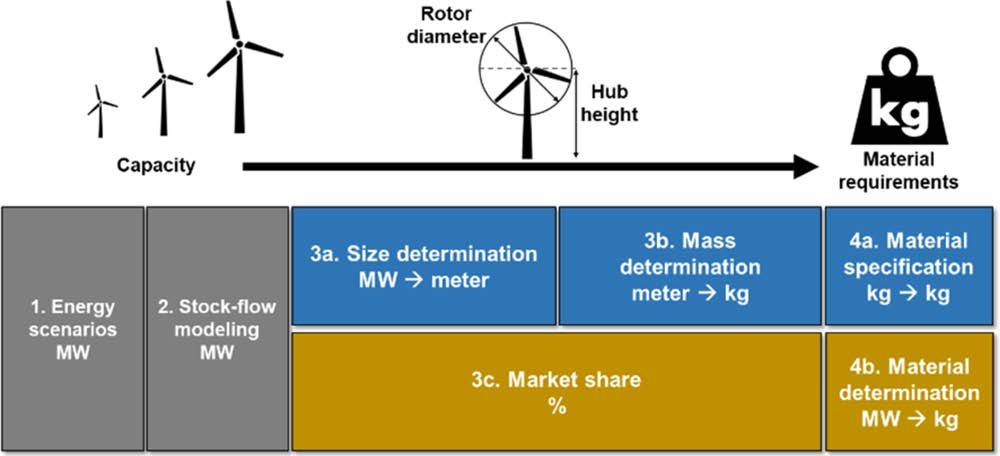 Resourcing the Fairytale Country with Wind Power: A Dynamic Material Flow Analysis