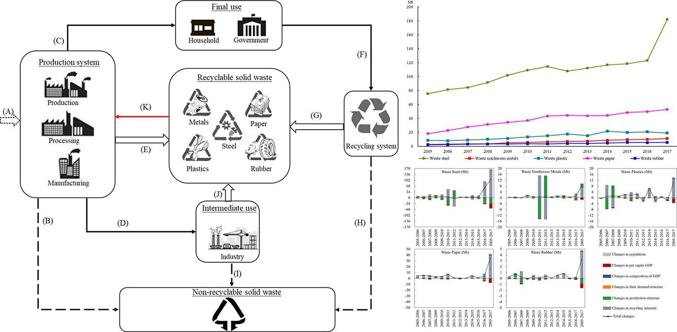 Identifying the socioeconomic drivers of solid waste recycling in China for the period 2005–2017