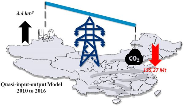 Water-carbon trade-off for inter-provincial electricity transmissions in China