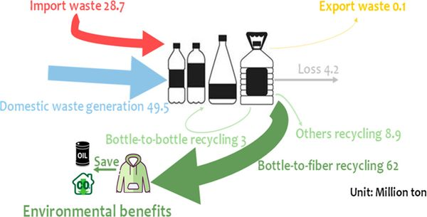 China's Import of Waste PET Bottles Benefited Global Plastic Circularity and Environmental Performance